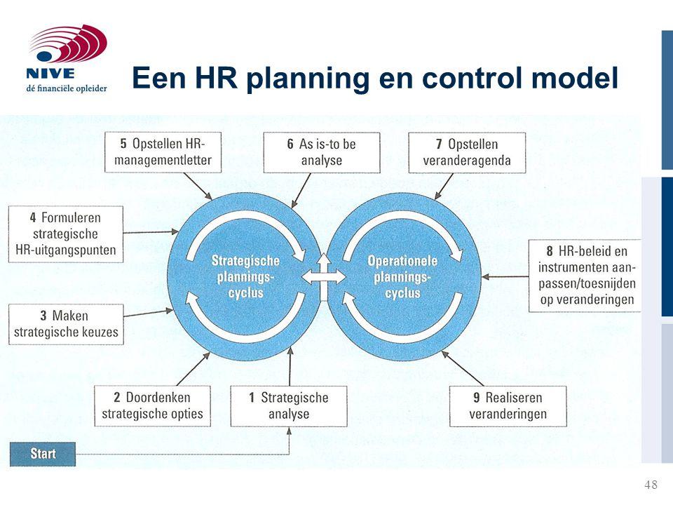 Een HR planning en control model