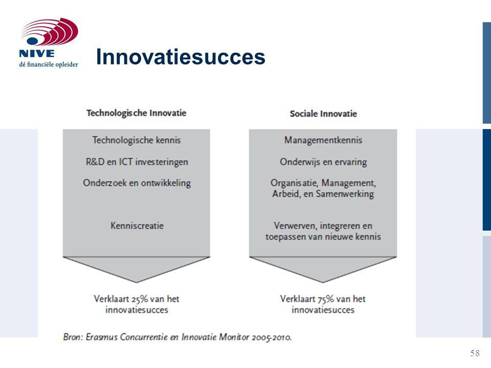 Innovatiesucces
