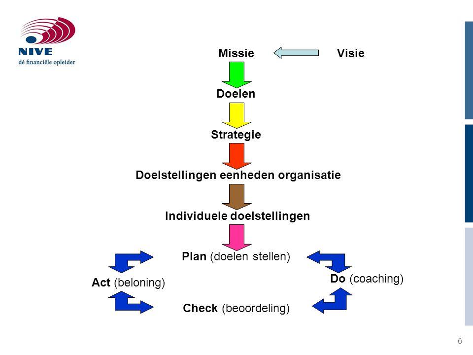 Doelstellingen eenheden organisatie Individuele doelstellingen