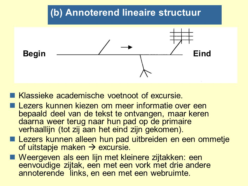 (b) Annoterend lineaire structuur
