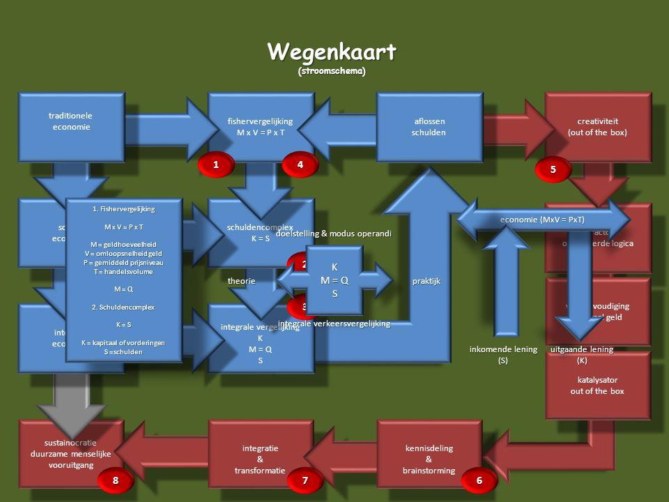 Wegenkaart 1 4 5 K M = Q S 2 3 8 7 6 (stroomschema) traditionele
