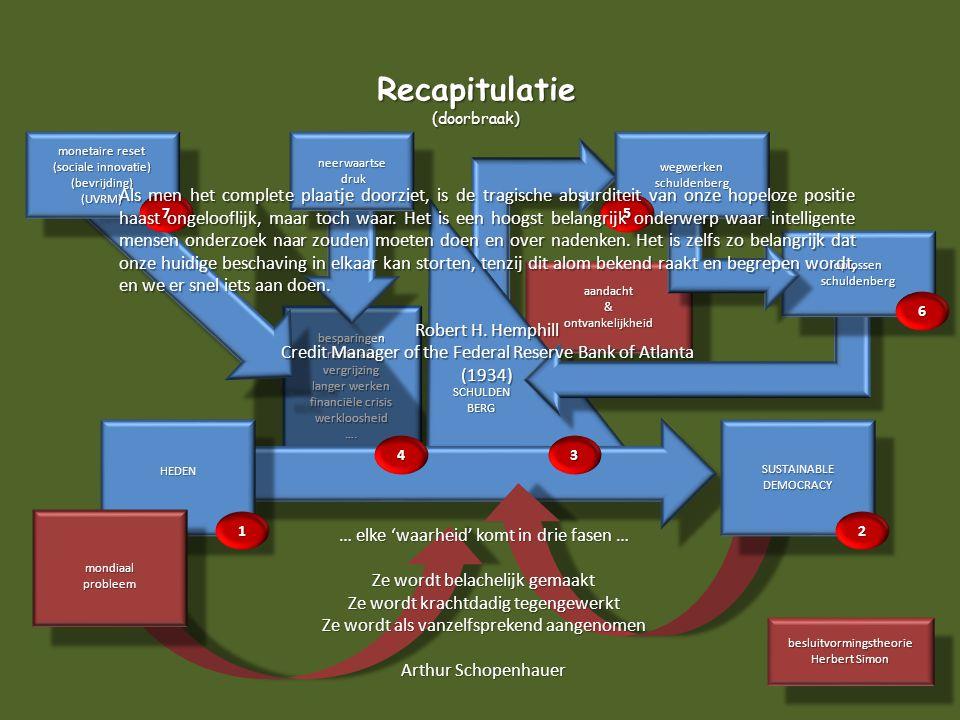 Recapitulatie (doorbraak) monetaire reset. (sociale innovatie) (bevrijding) (UVRM) neerwaartse.