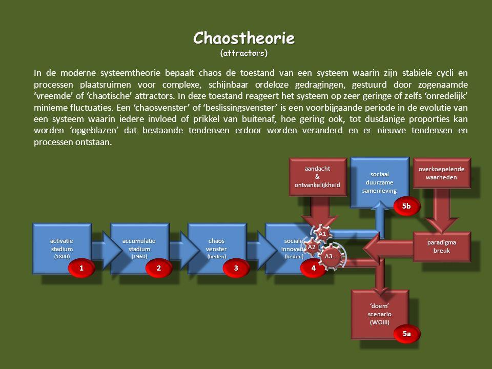 Chaostheorie (attractors)