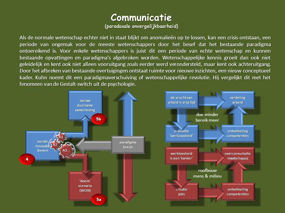 Communicatie (paradoxale onvergelijkbaarheid)