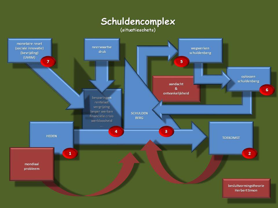 Schuldencomplex (situatieschets) 7 5 6 4 3 1 2 monetaire reset