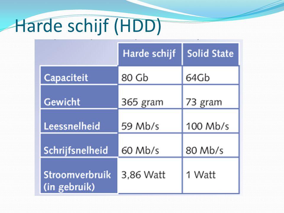 Harde schijf (HDD)