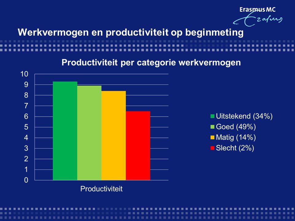 Werkvermogen en productiviteit op beginmeting