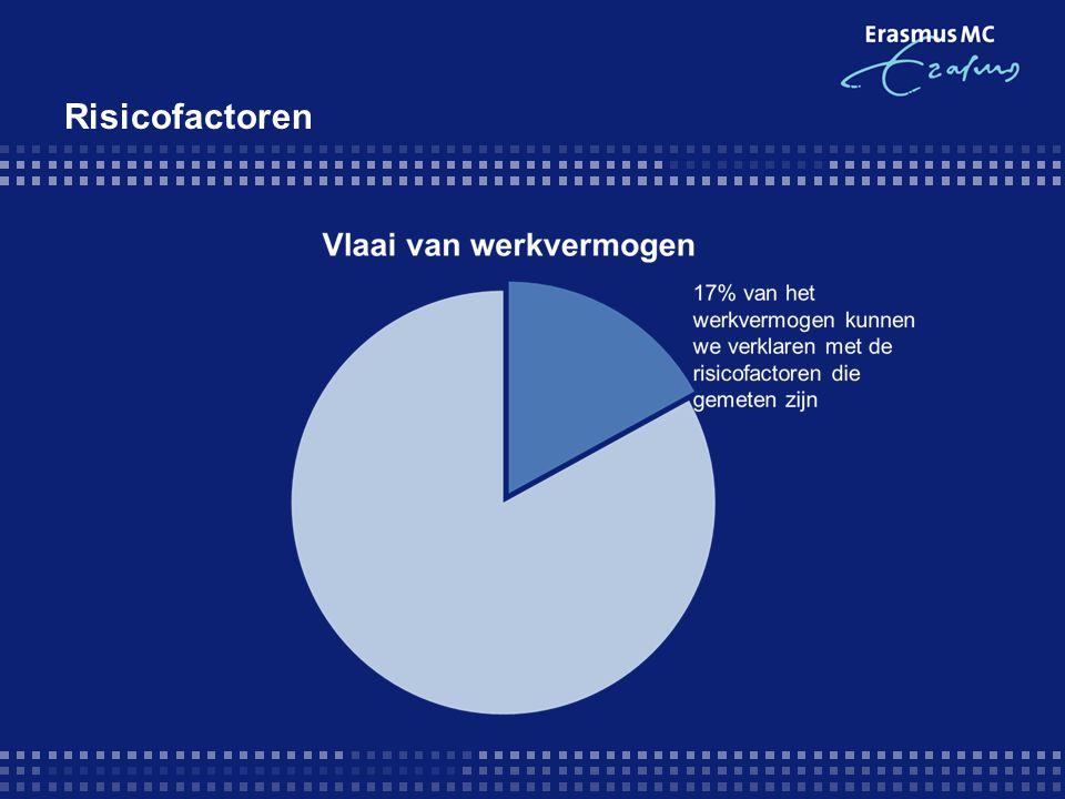 Risicofactoren 17% van het werkvermogen op de eindmeting kunnen we verklaren met de risicofactoren die we op de beginmeting hebben gemeten.