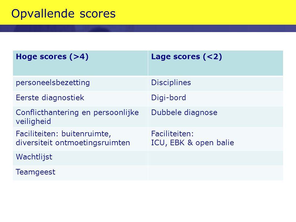 Opvallende scores Hoge scores (>4) Lage scores (<2)