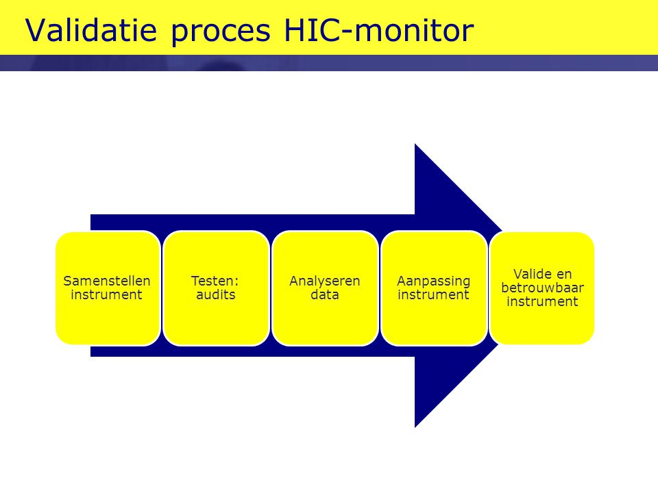 Validatie proces HIC-monitor