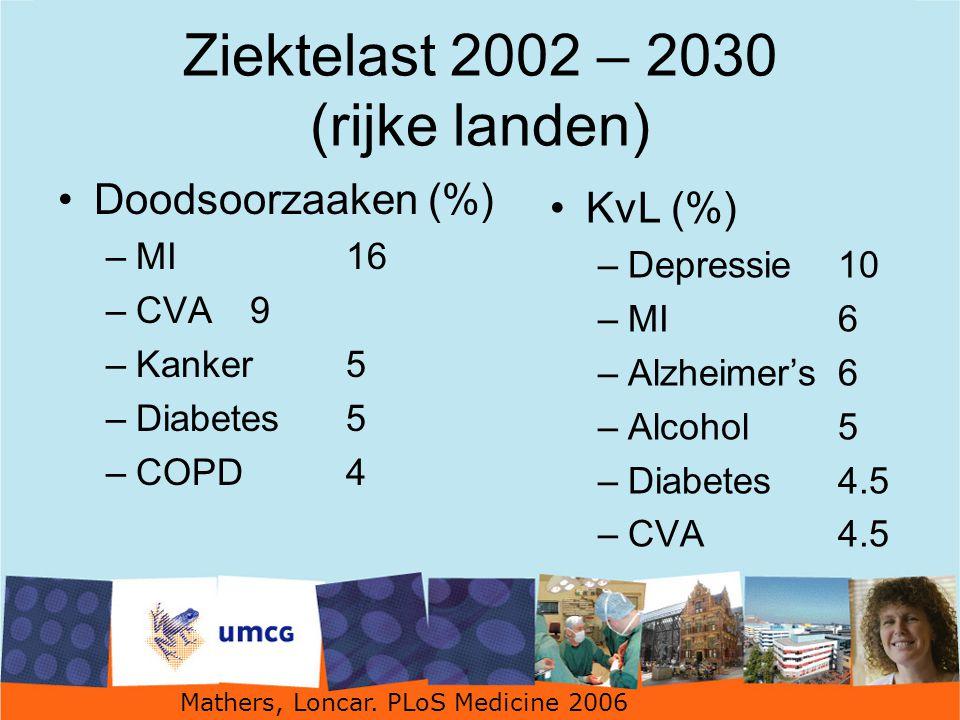 Ziektelast 2002 – 2030 (rijke landen)
