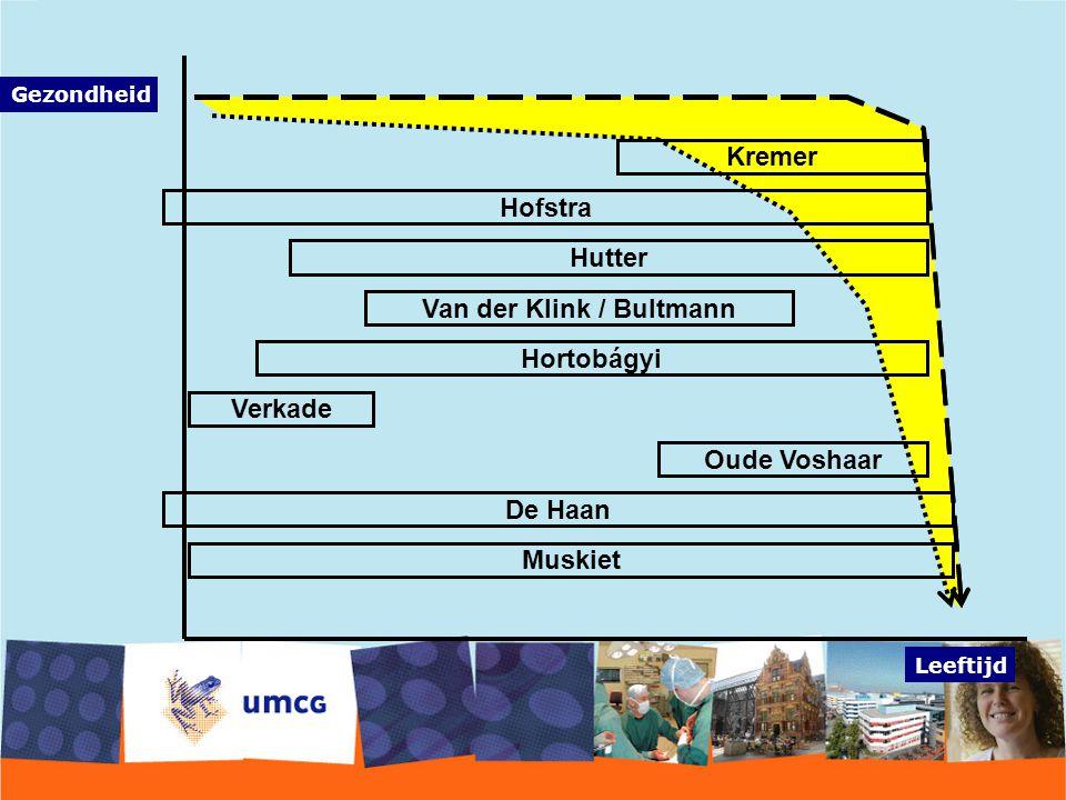 Van der Klink / Bultmann