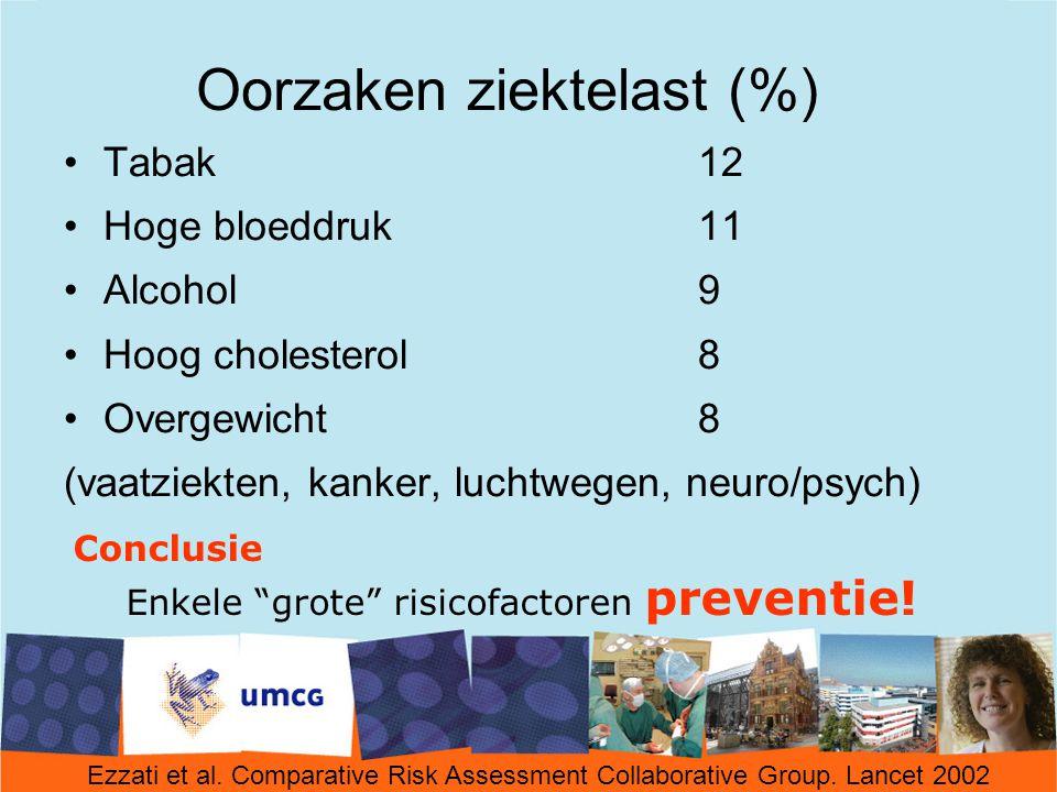 Oorzaken ziektelast (%)