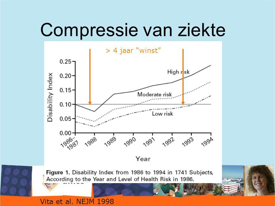 Compressie van ziekte > 4 jaar winst Vita et al. NEJM 1998