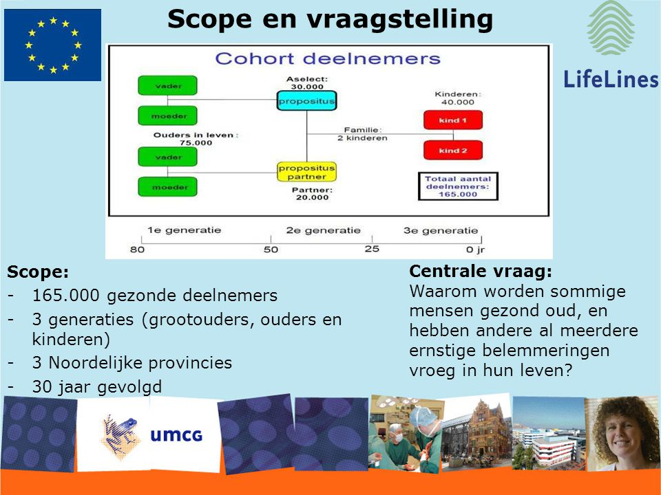 Scope en vraagstelling