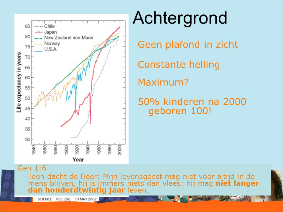 Achtergrond Geen plafond in zicht Constante helling Maximum