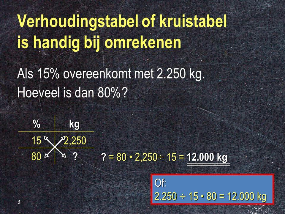 Verhoudingstabel of kruistabel is handig bij omrekenen