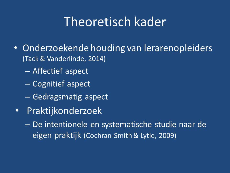 Theoretisch kader Onderzoekende houding van lerarenopleiders (Tack & Vanderlinde, 2014) Affectief aspect.