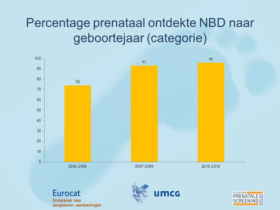 Percentage prenataal ontdekte NBD naar geboortejaar (categorie)