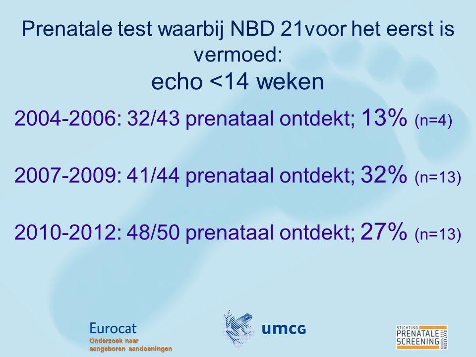 2004-2006: 32/43 prenataal ontdekt; 13% (n=4)