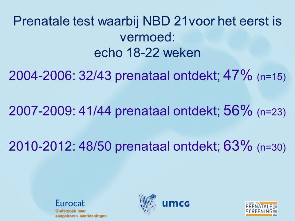 2004-2006: 32/43 prenataal ontdekt; 47% (n=15)