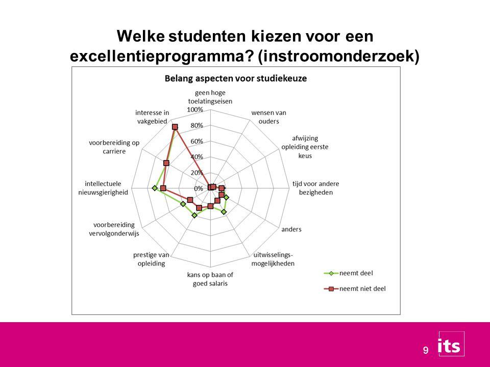 Welke studenten kiezen voor een excellentieprogramma