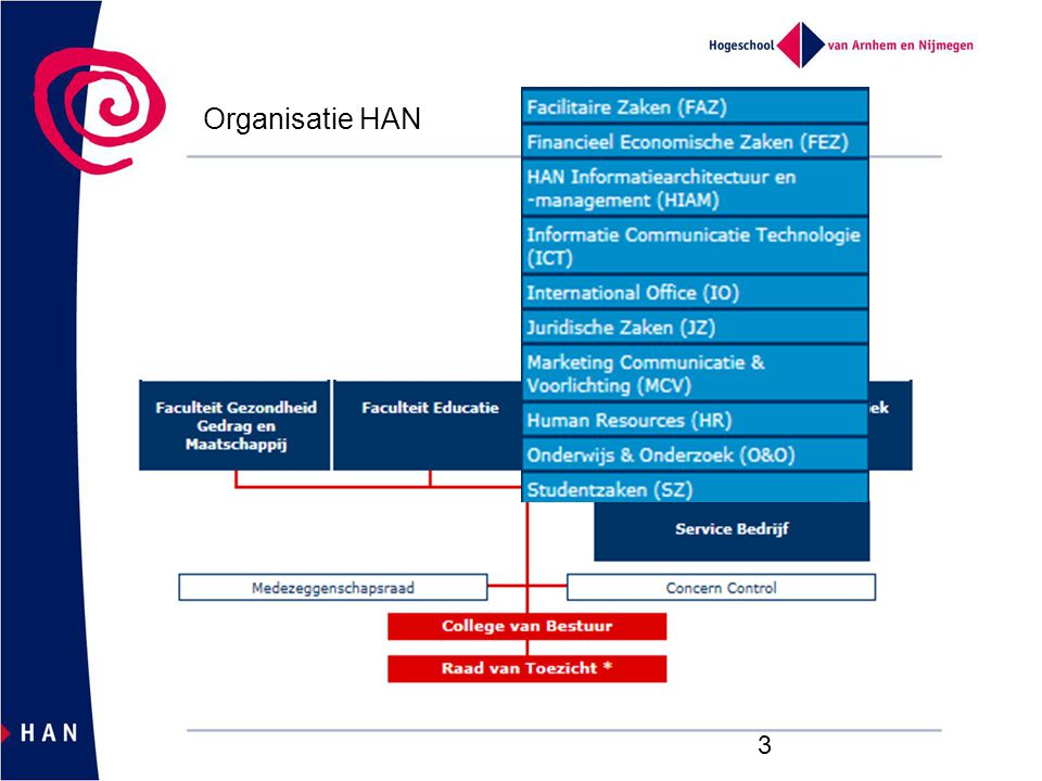 Organisatie HAN