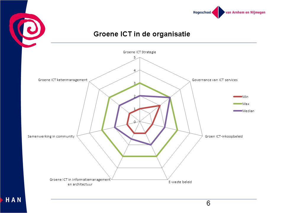 Groene ICT in de organisatie