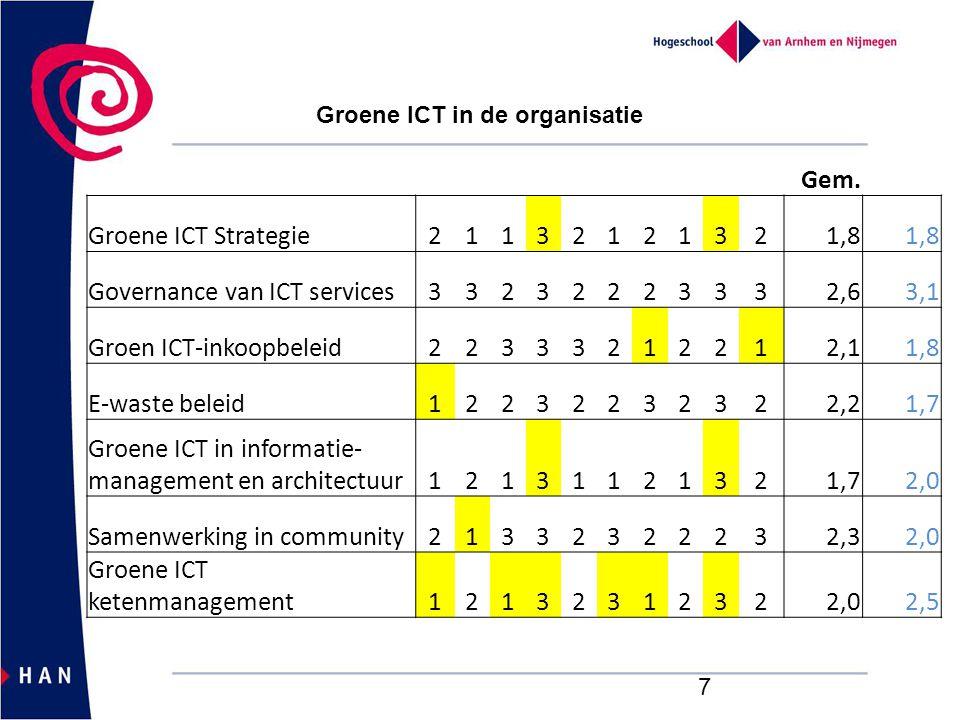 Governance van ICT services 2,6 3,1 Groen ICT-inkoopbeleid 2,1