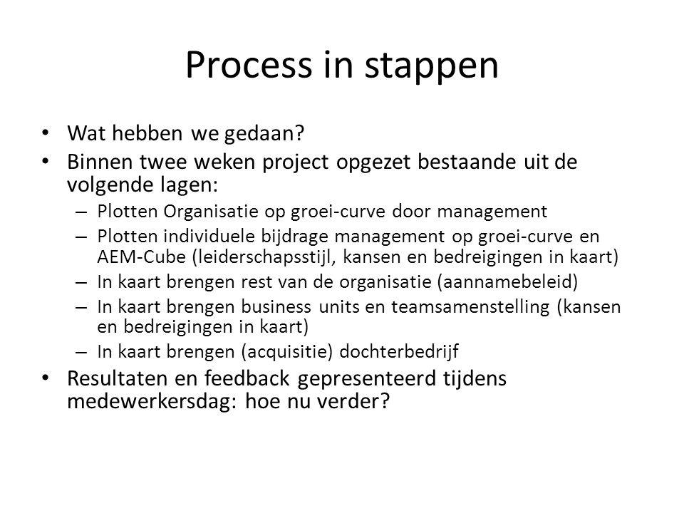 Process in stappen Wat hebben we gedaan