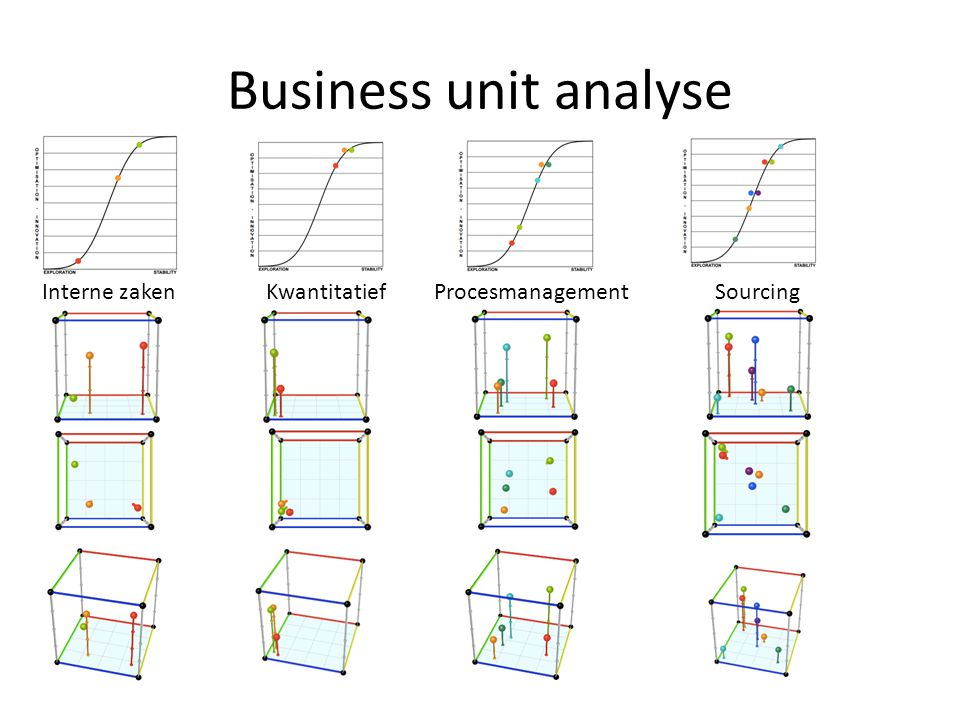 Business unit analyse Interne zaken Kwantitatief Procesmanagement