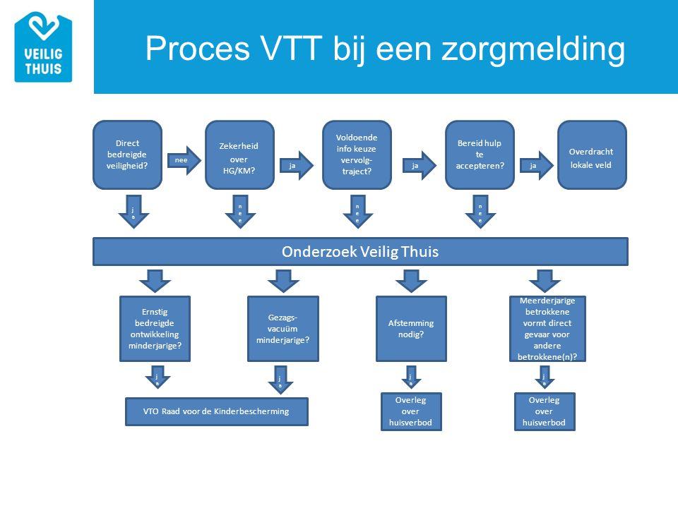 Proces VTT bij een zorgmelding