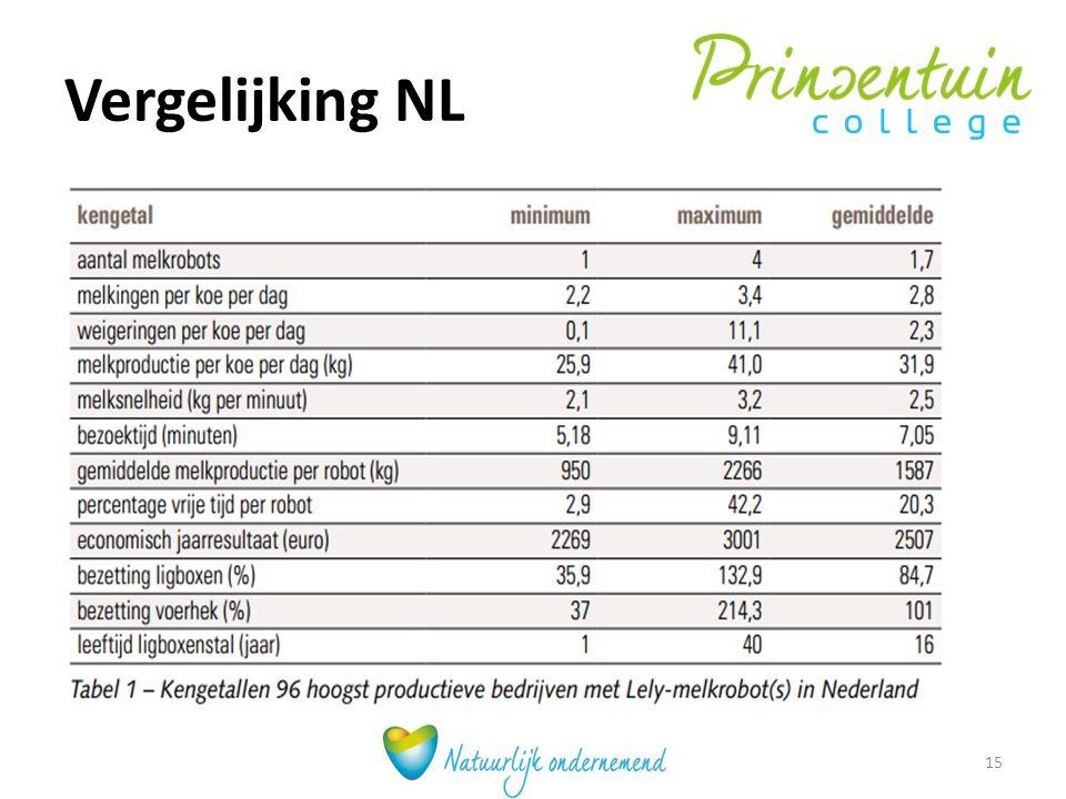 Vergelijking NL