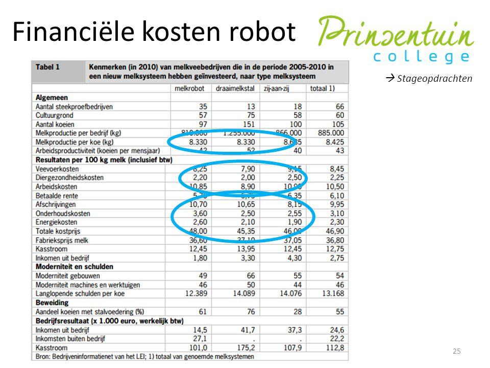 Financiële kosten robot