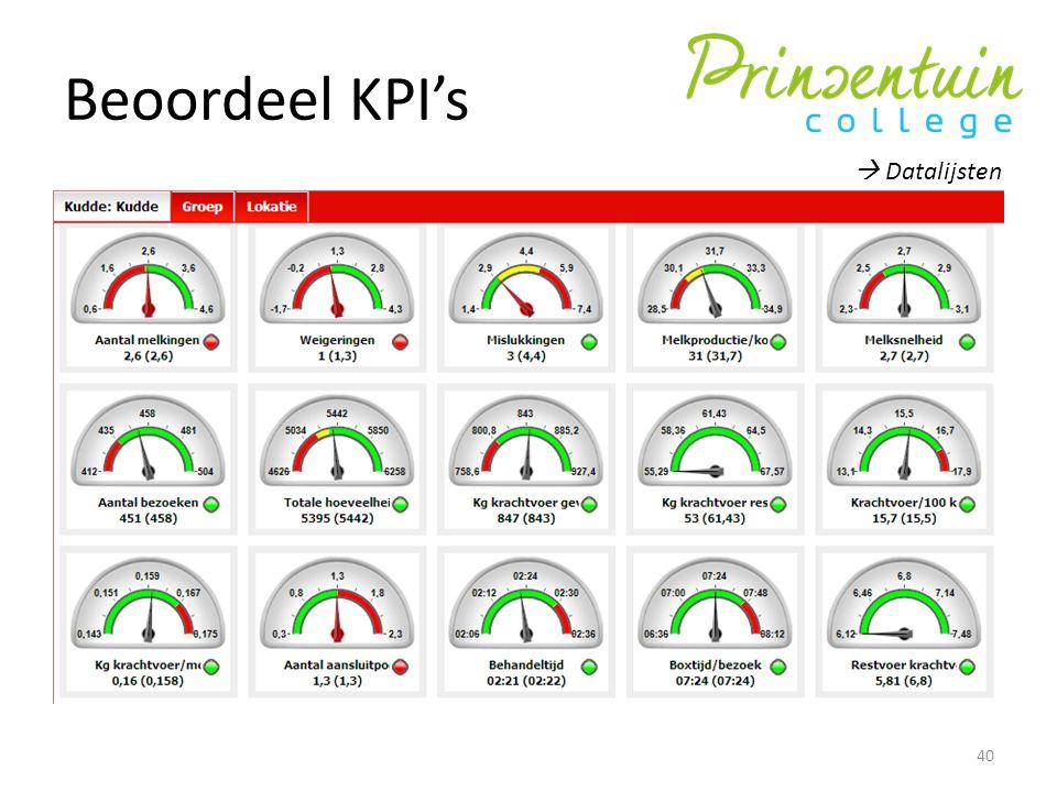 Beoordeel KPI's  Datalijsten