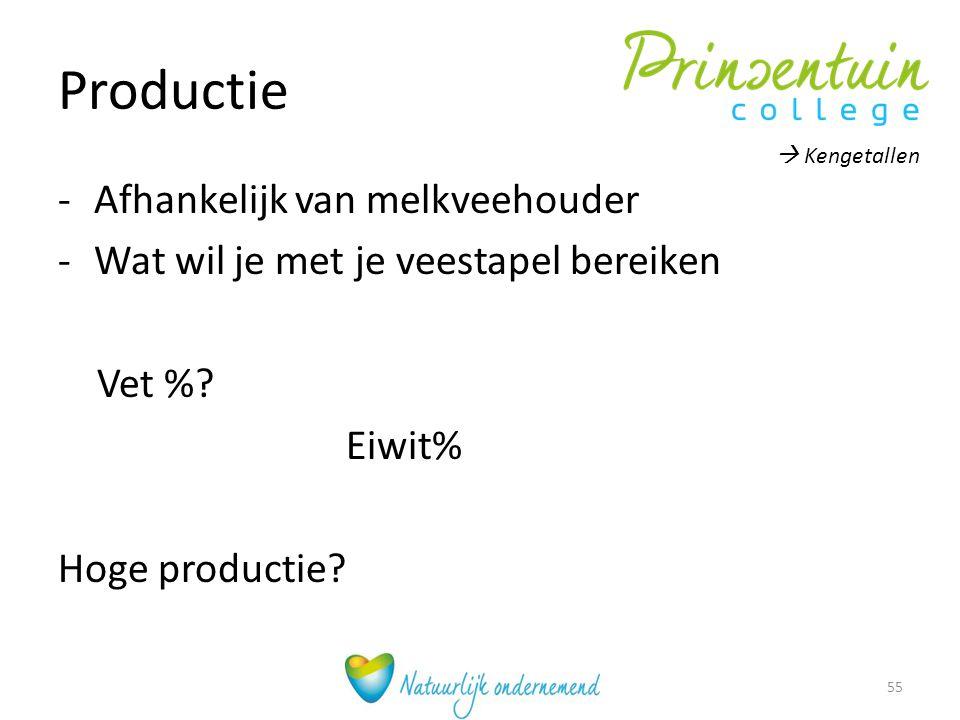 Productie Afhankelijk van melkveehouder