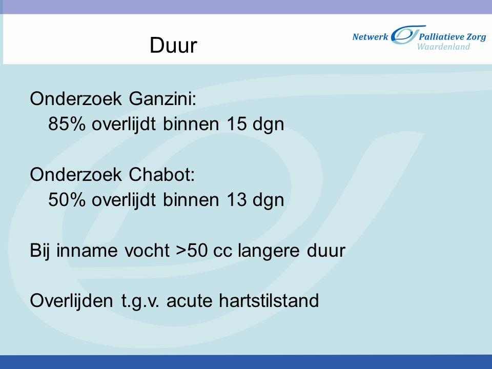 Duur Onderzoek Ganzini: 85% overlijdt binnen 15 dgn Onderzoek Chabot: