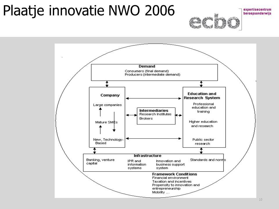 Plaatje innovatie NWO 2006