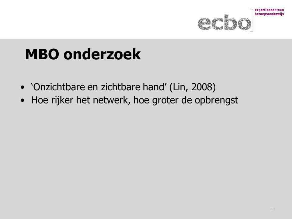 MBO onderzoek 'Onzichtbare en zichtbare hand' (Lin, 2008)