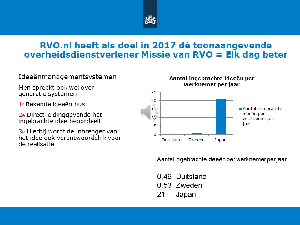 RVO.nl heeft als doel in 2017 dé toonaangevende overheidsdienstverlener Missie van RVO = Elk dag beter