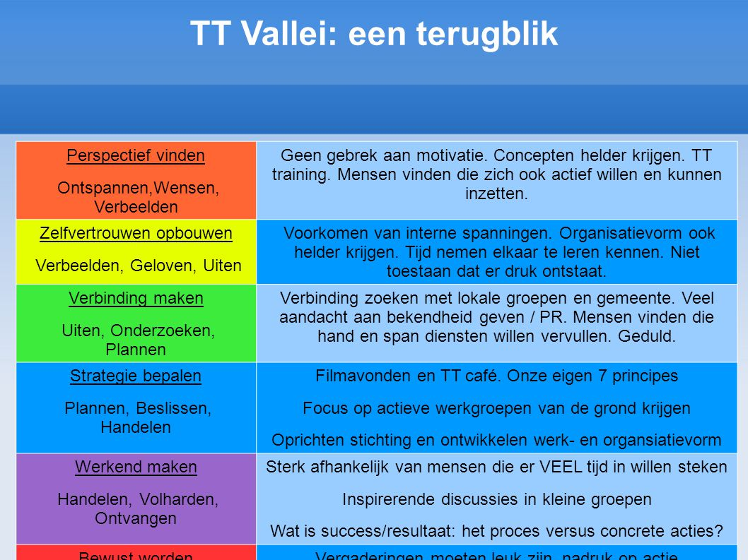 TT Vallei: een terugblik