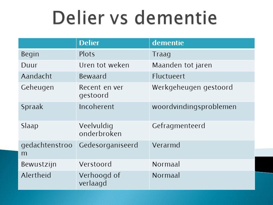 Delier vs dementie Delier dementie Begin Plots Traag Duur
