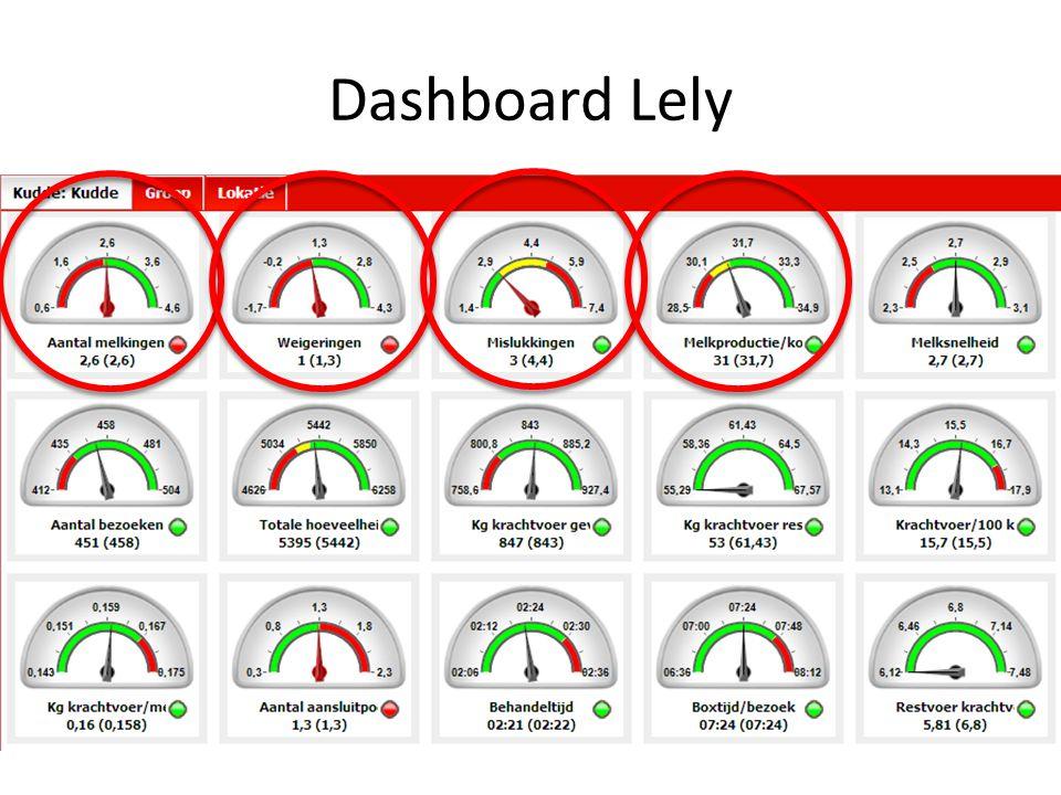 Dashboard Lely KPI's (Koppel prestatie indicatoren)