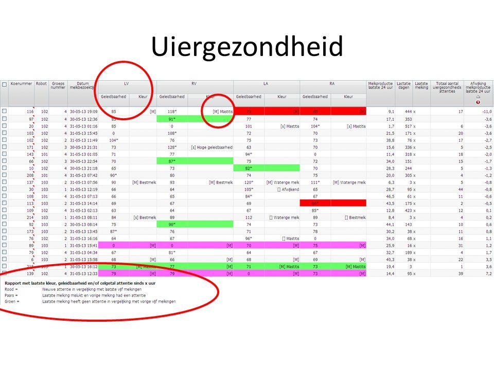 Uiergezondheid Cirkel 1: Uitleg kleuren in schema