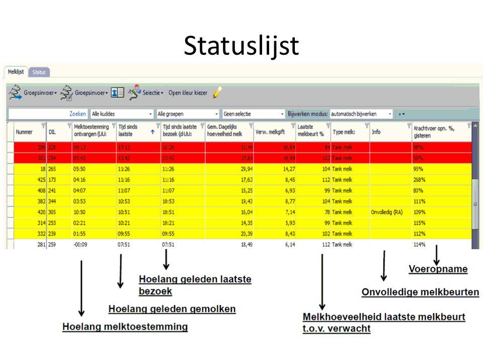 Statuslijst Tussen de 90 en 110% t.o.v. verwachte melkgift is er niets aan de hand. Rode koeien ophalen.