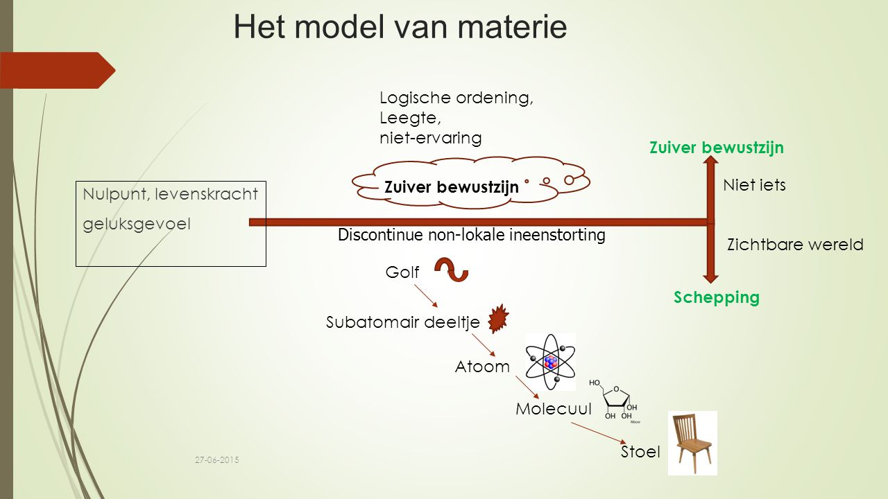 Het model van materie Logische ordening, Leegte, niet-ervaring
