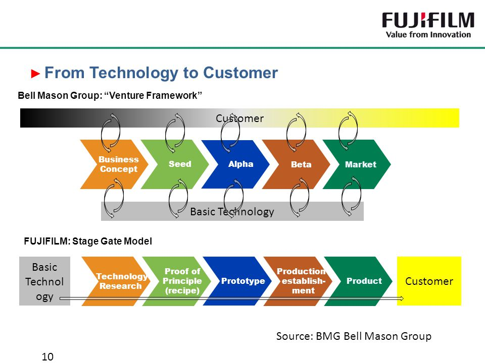 From Technology to Customer
