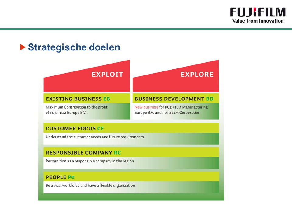 Strategische doelen 7