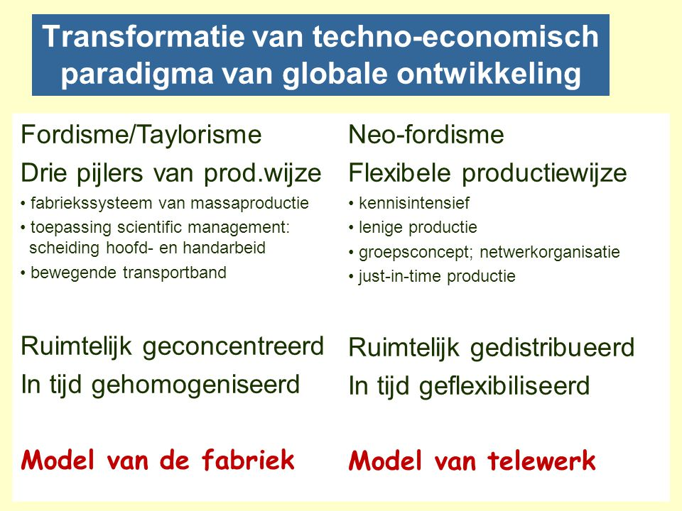 Transformatie van techno-economisch paradigma van globale ontwikkeling