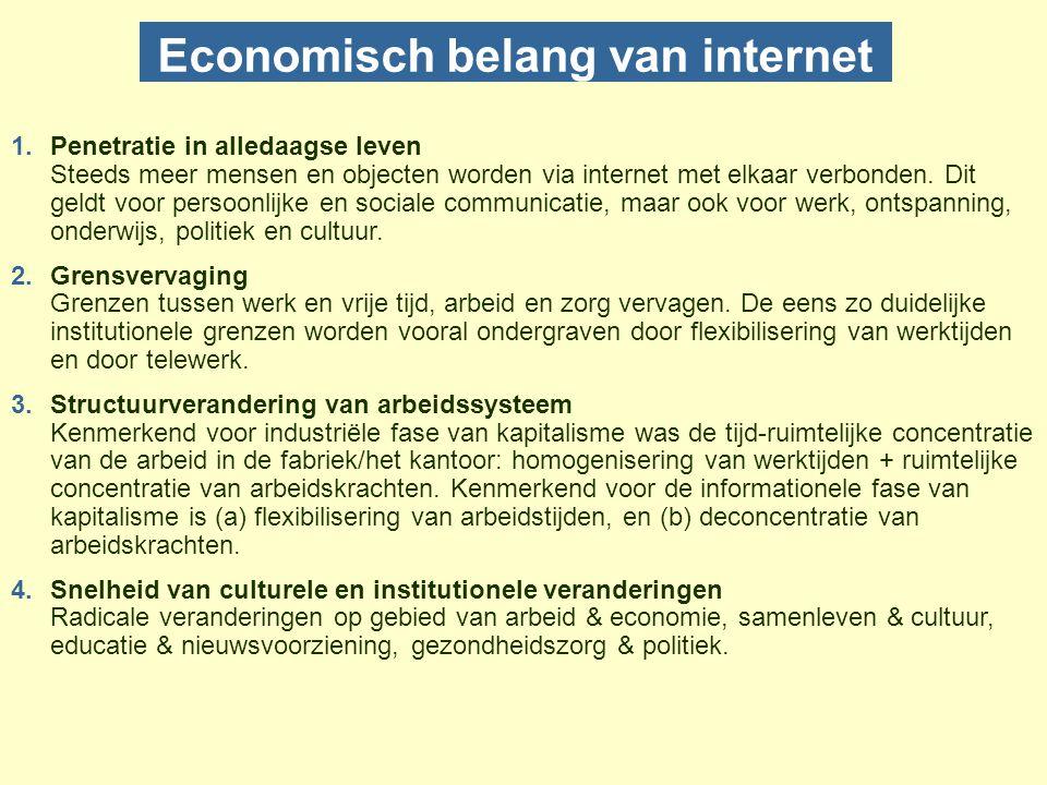 Economisch belang van internet